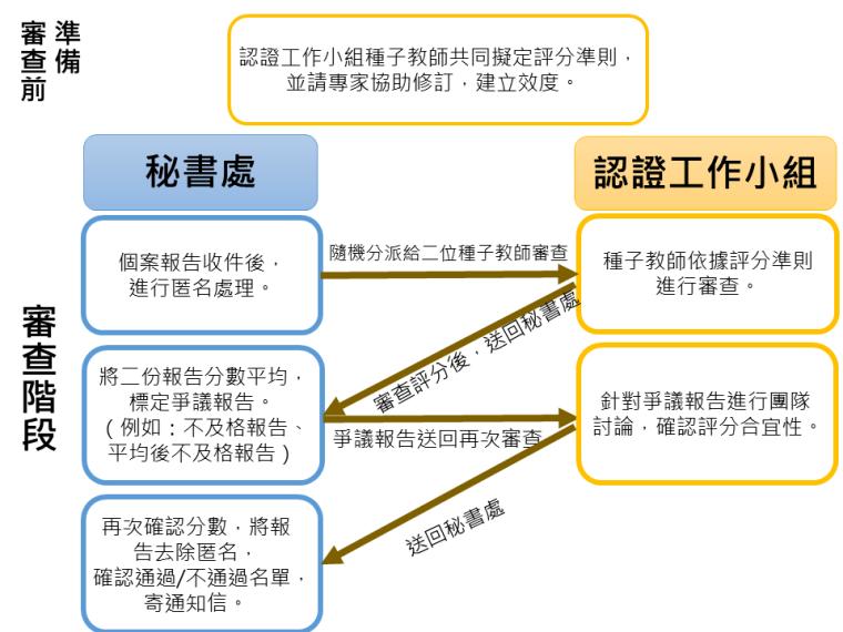 TABN書審流程圖_20190416最終版